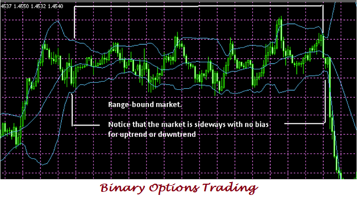 How to be successful in binary options